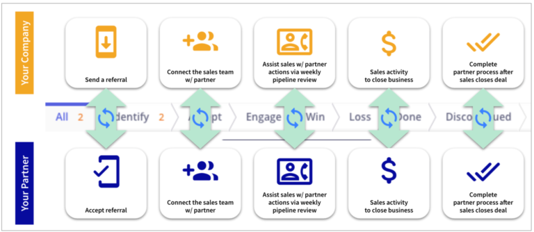 Co-Sell Referrals and Opportunity Management